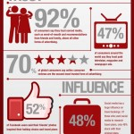 Hospitality Industry & The Social Media Impact – Infographic